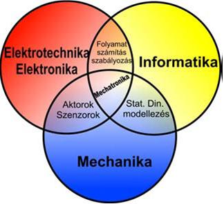 Thumbnail for the post titled: Mechatronika, pneumatika, hidraulika